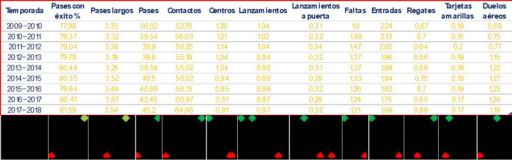 Evolución temporal del rendimiento técnico de los jugadores en la UEFA Champions League durante las temporadas 2009-2010 a 2017-2018.