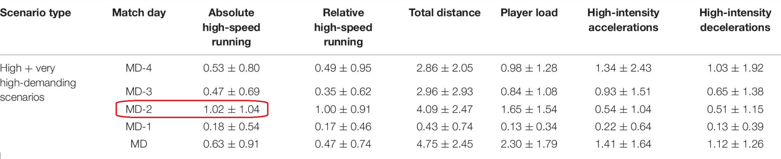 Answer to the previous question: we find on average one scenario, and the case may be that in some workouts for some players there were two. It seems that the MD-2 is the training session when there are most scenarios of distance at high speed, more than in a match.