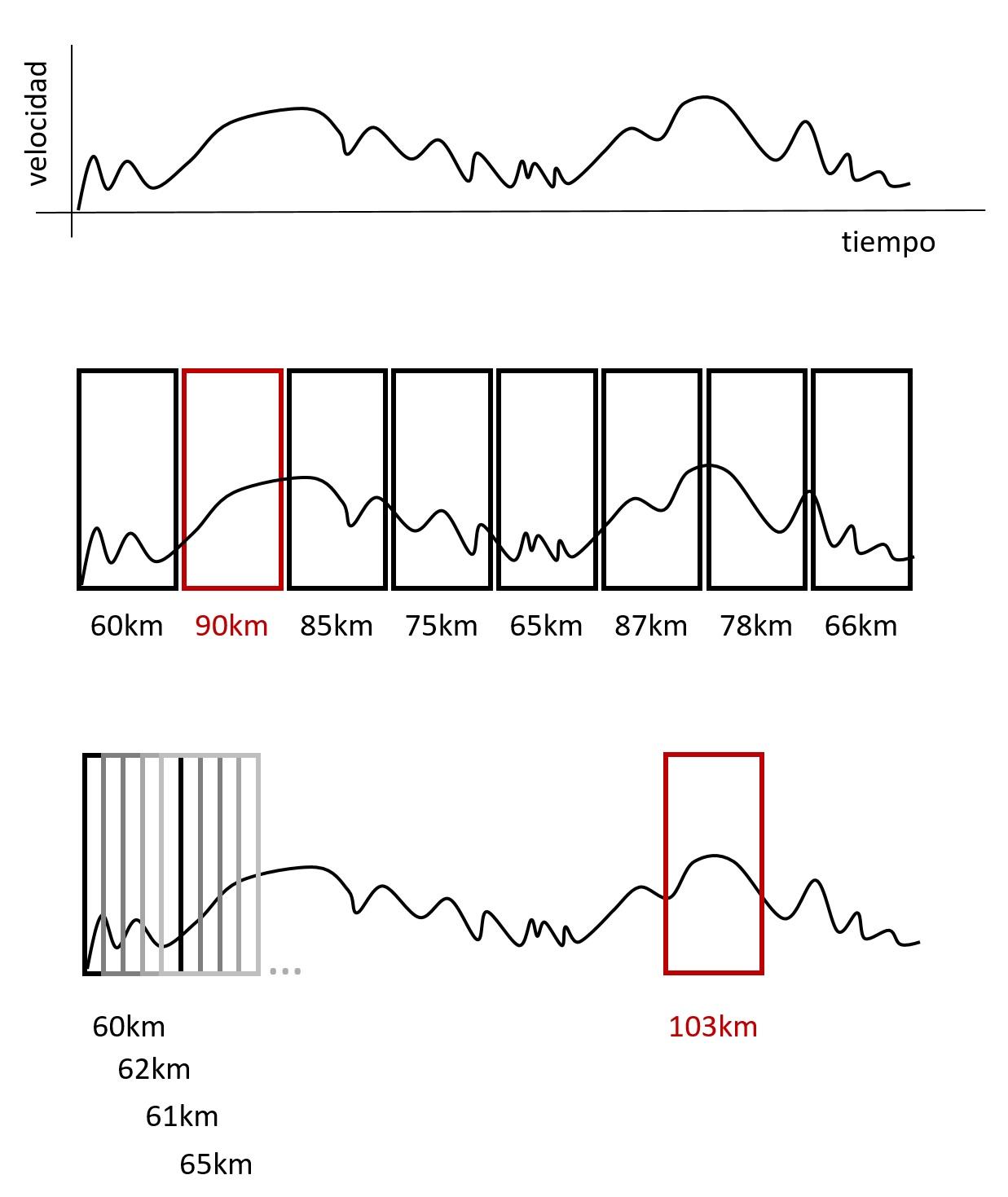 Ejemplo con períodos de longitud fija (de 8:00 a 9:00, de 9:00 a 10:00…) y períodos móviles (de 8:00 a 9:00, de 8:01 a 9:01, de 8:02 a 9:02…).