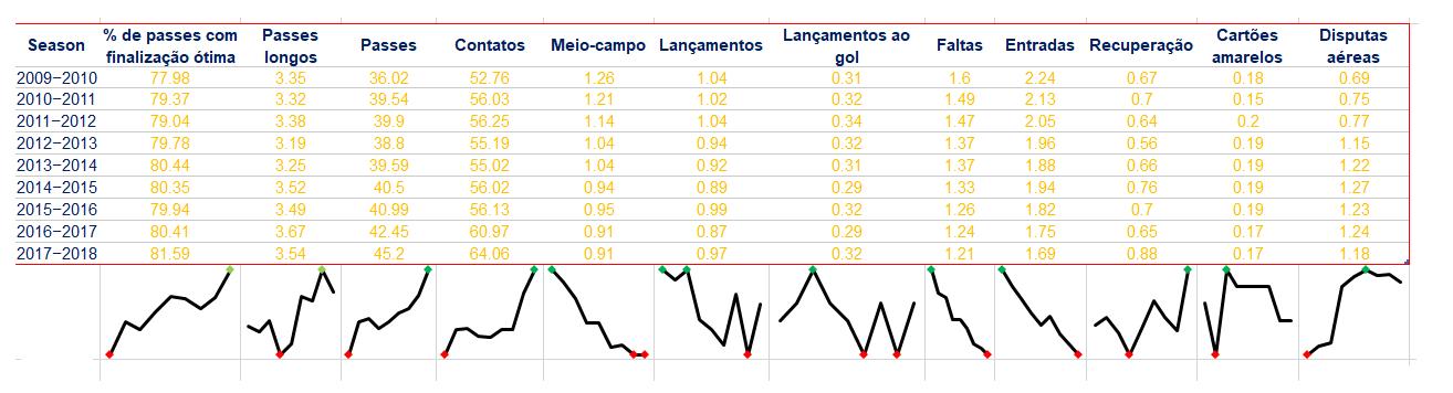 Avaliação temporária do desempenho técnico dos atletas que pertencem a UEFA Champions League durante as temporadas de 2009 e 2010 a 2017 e 2018.
