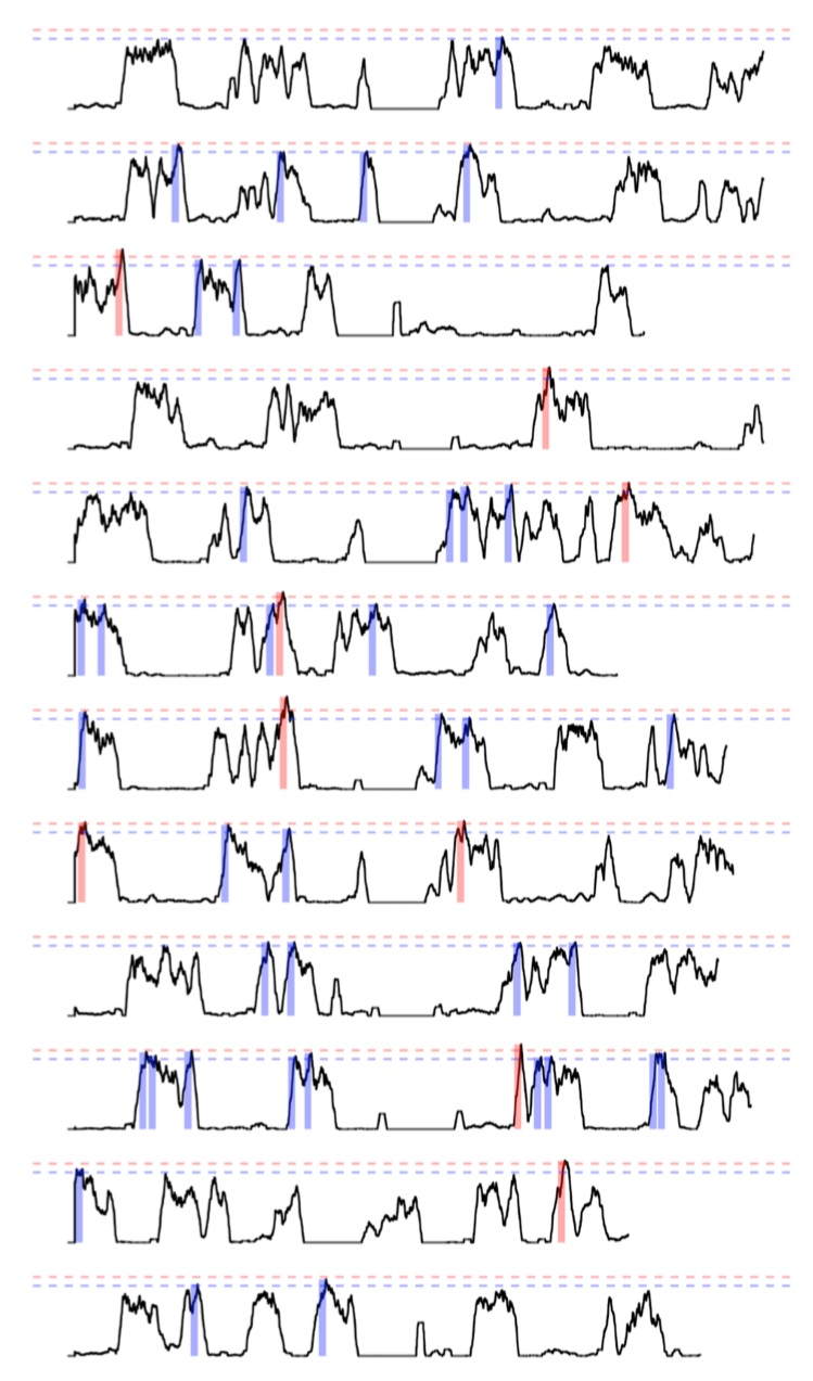 12-game analysis, in black the moving average, and in blue and red the high and very high demand scenarios respectively. Thresholds are based on the three most demanding scenarios recorded.