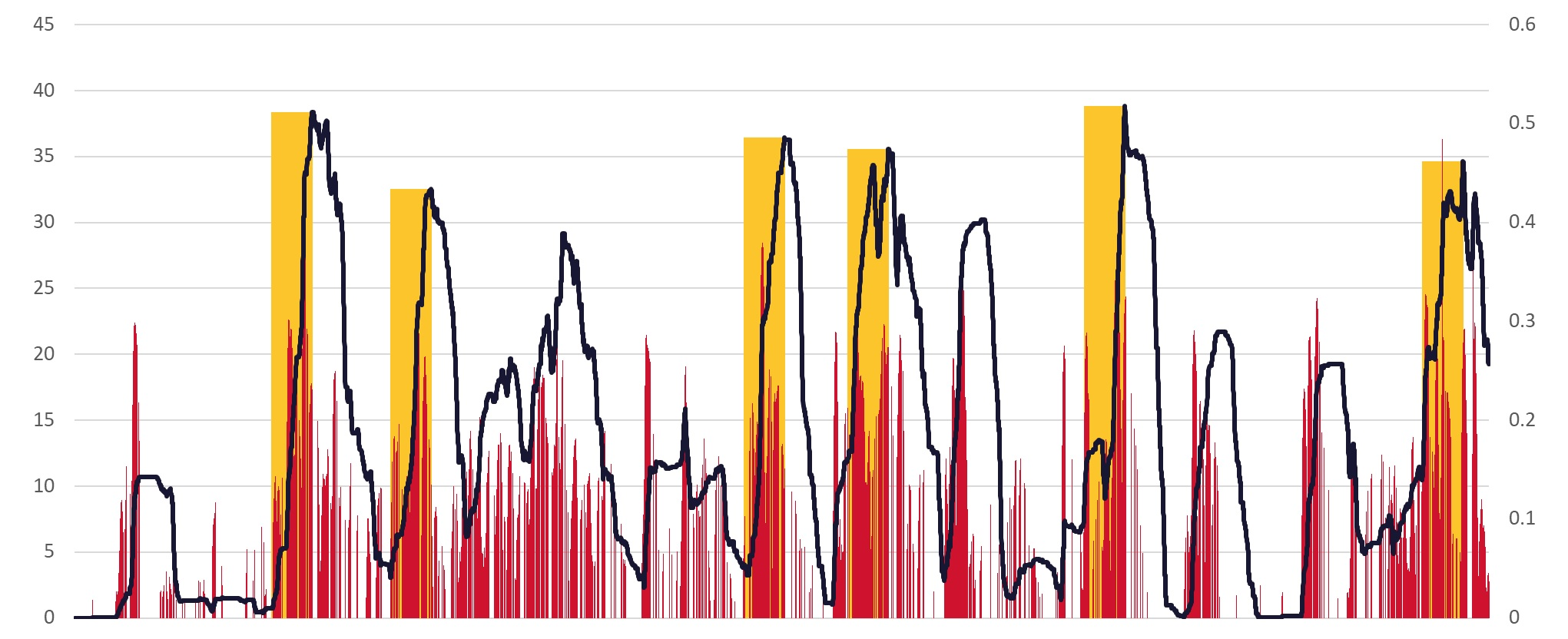 Single match encoder: in red, each bar is the accumulated distance every time the player's EPTS sensor stores a measurement (right axis shows units in metres); in blue, the moving average of the last 60 seconds (left axis shows units in meters travelled every minute), and in yellow all scenarios above 80% of the most demanding scenario (in this case the fifth scenario).