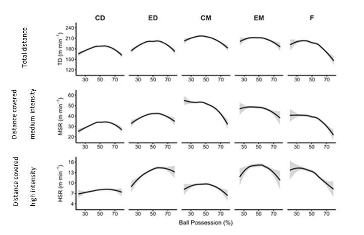 Figure 1. The effect of ball possession on the physical performance of football players