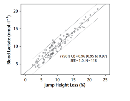 Figure 1. Relation between the decreased jump ability and the concentration of lactate in blood during a set of repeated sprints. Figure retrieved from Jiménez-Reyes et al.2