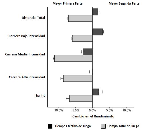 Figura 1: mudança no percentual de desempenho físico entre o primeiro e o segundo tempo, considerando o tempo total e o tempo real de jogo e padronizadas em metros por minuto.
