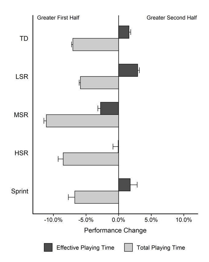 Figure 1. Percentage of change in physical performance between the first and second half considering the total time and the effective playing time and standardized to meters per minute.