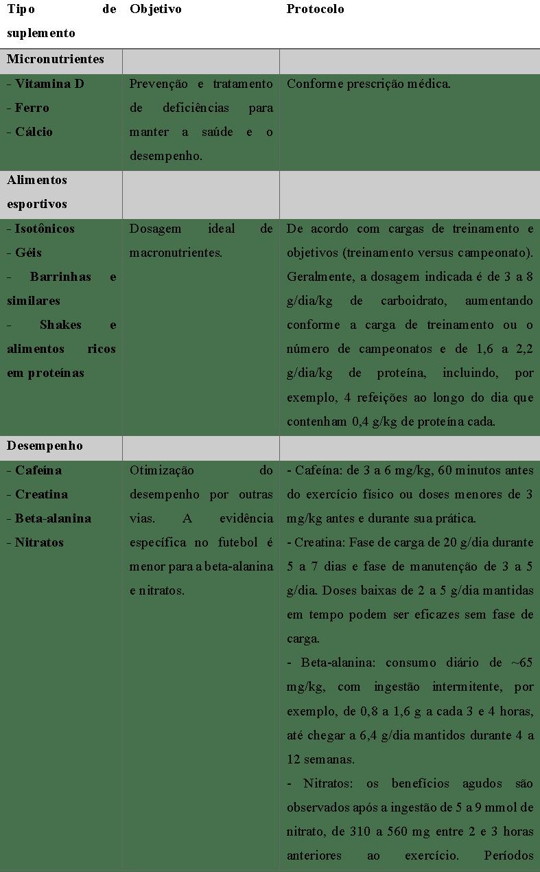 Tabela 1. Resumo dos suplementos nutricionais que podem ser aconselháveis para os atletas profissionais de futebol. Tabela adaptada da Collins et al.4