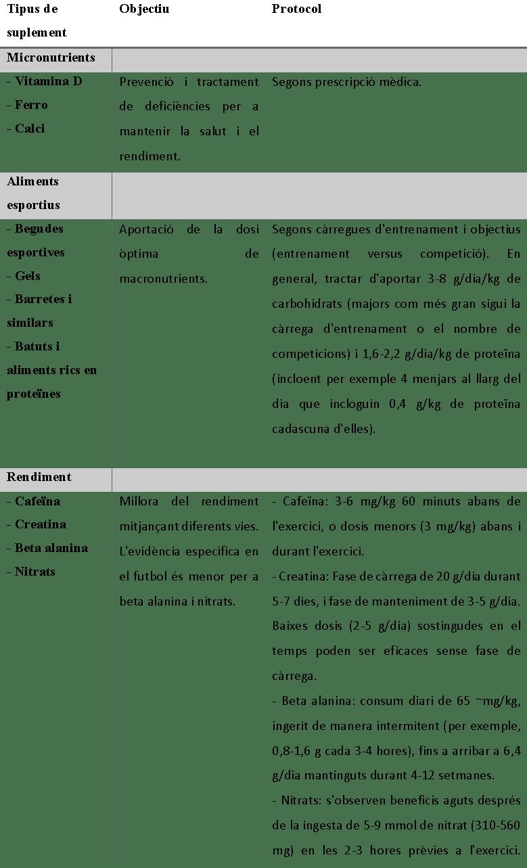 Taula 1. Resum de suplements nutricionals que podrien ser recomanables en futbolistes. Taula adaptada de Collins et al.4
