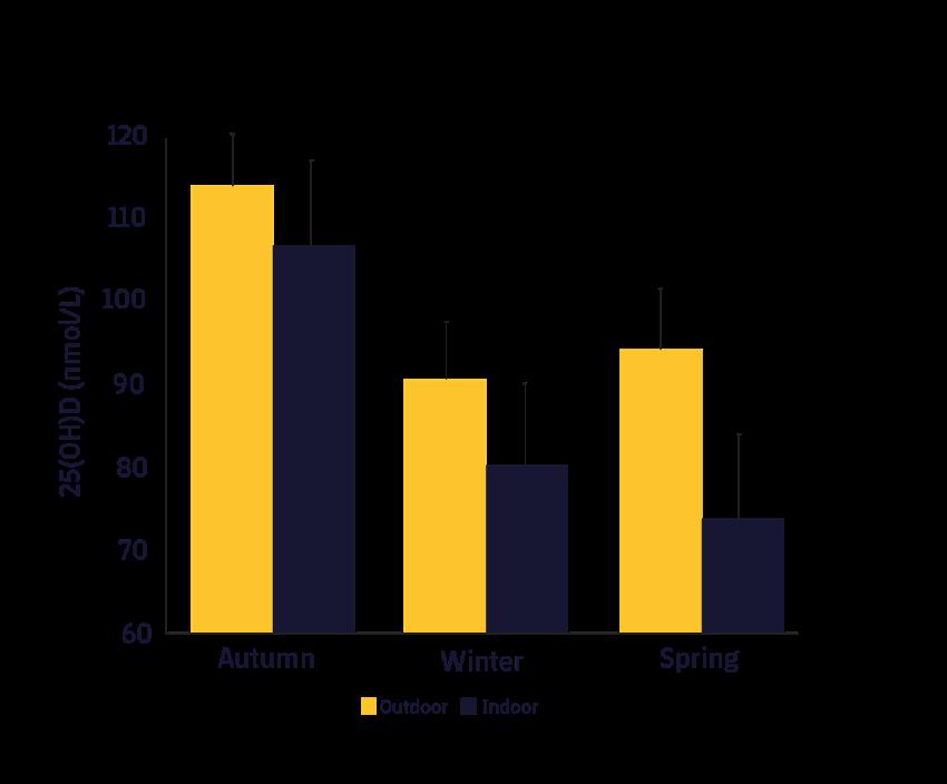 Figura 1. Concentració de 25(OH)D durant les diferents estacions de l'any en funció de si s'entrenava a l'aire lliure o indoor.