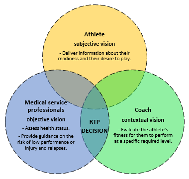 Figure 1 Agents involved in the return to play (RTP) shared decision-making process. The importance of each one depends on different factors such as the athlete's health status, the risk of relapse or low performance and sporting aspects (Dijkstra, Pollock, Chakraverty and Ardem, 2016).