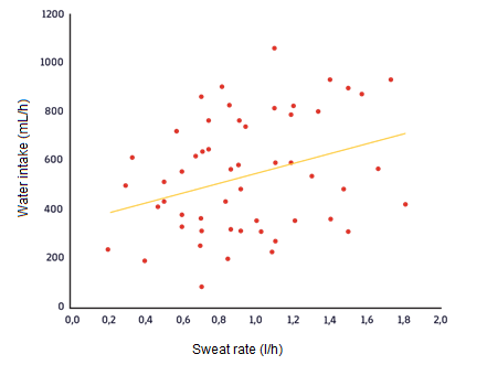 Figure 1. Relation between sweat rate and water intake during all the training sessions was significant (p = 0.019).7