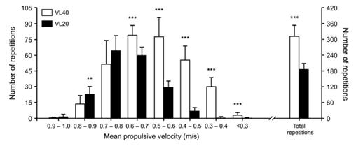 Figura 1. La figura muestra el número de repeticiones que realizó un grupo que entrenaba hasta perder un 20% de velocidad durante la serie (en negro), y un grupo que entrenaba perdiendo un 40% de velocidad (en blanco). El grupo que perdía más velocidad realizó más repeticiones, pero lo hizo a menores velocidades (<0.7 m/s). Finalmente, el grupo que perdía menos velocidad durante las series (y que hizo más repeticiones a mayor velocidad, >0.8 m/s) obtuvo mayores mejoras a nivel neuromuscular (mayor capacidad de salto). Figura obtenida de Pareja-Blanco et al. (2).