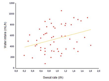 Figura 1. La relación entre la tasa de sudoración y el volumen ingesta de líquidos durante todas las sesiones de entrenamiento fue significativa (p = 0.019).7